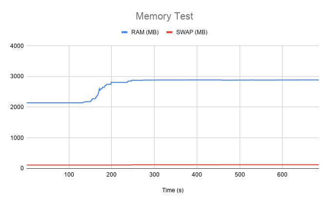 Memory test results