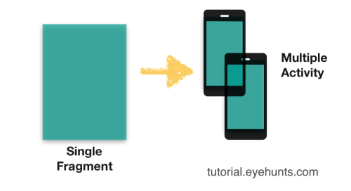 Android Fragment example tutorial Kotlin Android studio
