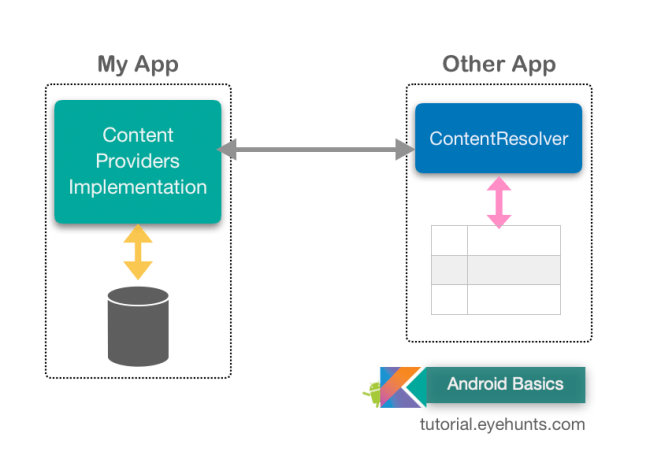 Content Providers ContentResolver example tutorial studio