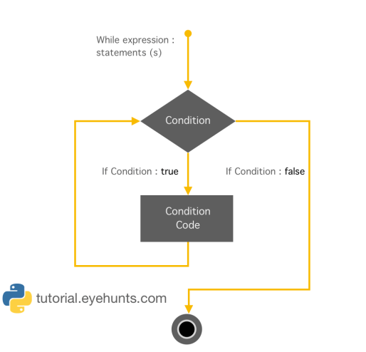 Python while Loop Statements Overview with Examples