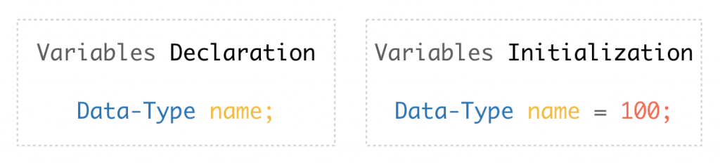 How to do Variables declaration and Initialization in java