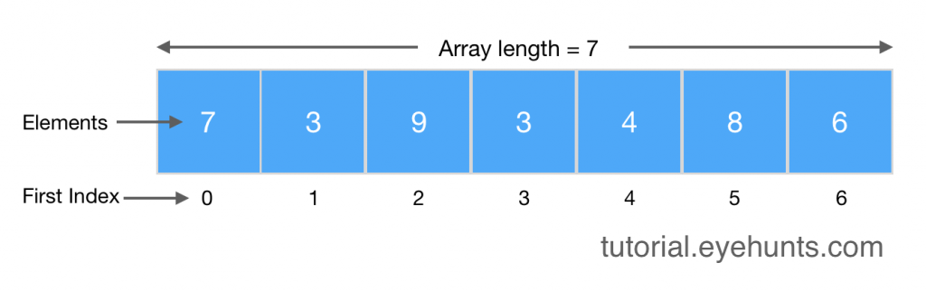 Java Array Initialization Length Methods Types with Examples