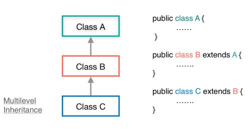 Example of Multilevel Inheritance in Java