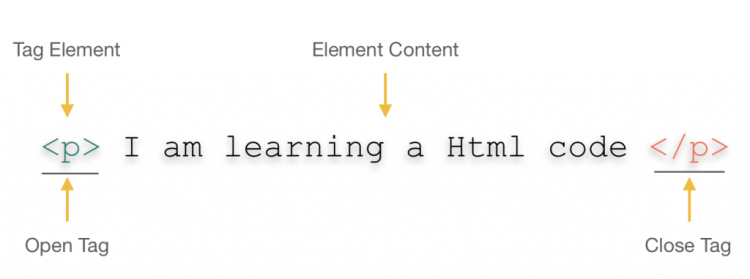 Anatomy of an HTML element