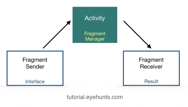 Basic Communication between 2 Fragments in Android - EyeHunts