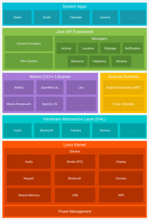 Android Architecture Overview | Platform Architecture