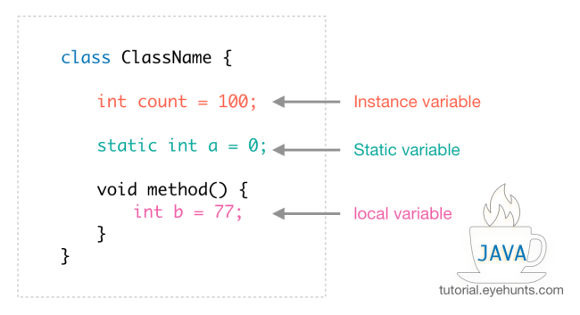 Java Variables Declaration | Types - Scope with Examples - EyeHunts