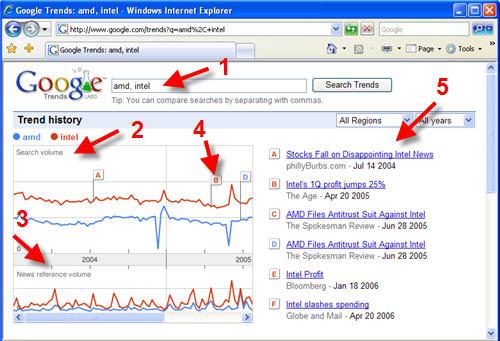 Google trends untuk mencari keyword populer