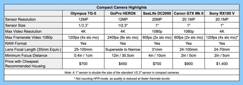 Compact-Camera-Comparison-for-underwater-photography