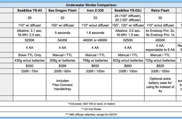 Underwater-Strobe-Comparison-Chart