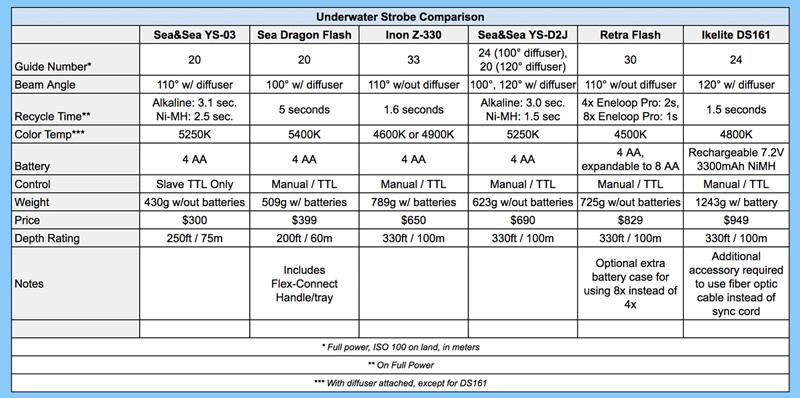 Underwater Strobe Comparison Chart