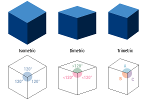 graphical projections