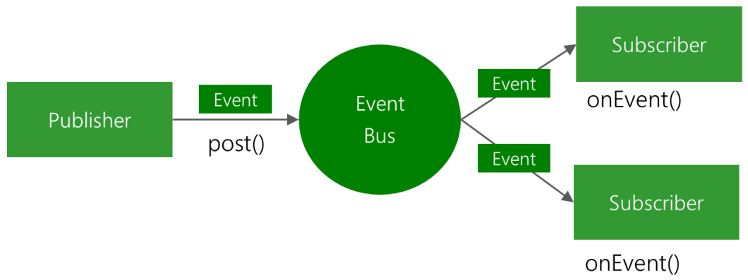 tutorialwing Android EventBus library tutorial