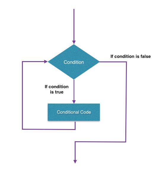 Tutorialwing Kotlin while loop or While Loop in kotlin