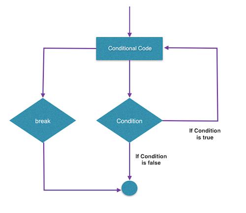 Tutorialwing - Flow diagram to use kotlin break in do while loop in program