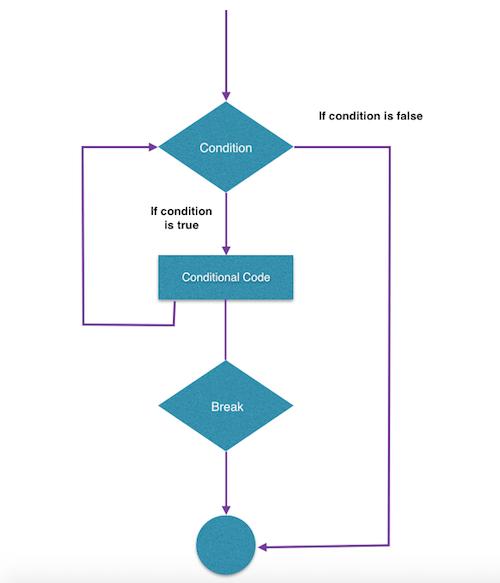 Tutorialwing - Flow diagram to use break in for loop in kotlin
