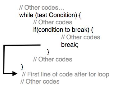 Tutorialwing - Syntax to use Break in while loop in Kotlin