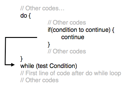 Tutorialwing - Syntax of Continue in do while loop in kotlin