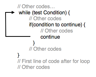Tutorialwing - Syntax of Continue in while loop in kotlin