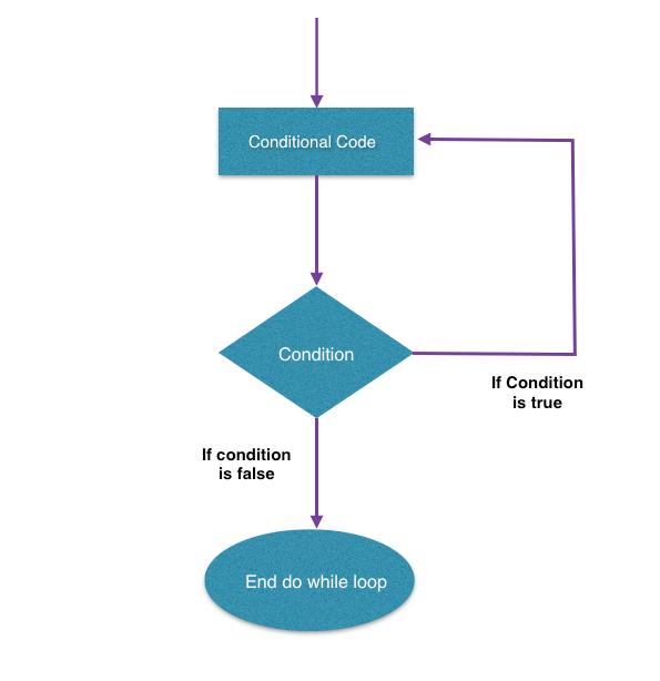 Tutorialwing - Kotlin Do while loop in kotlin or kotlin while loop Flow chart