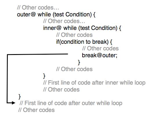 Tutorialwing - Labeled break in while loop in Kotlin