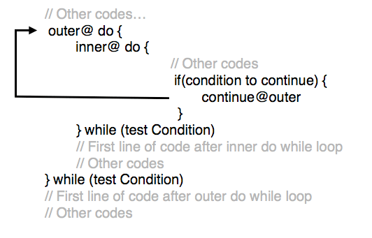 Tutorialwing - Syntax of Labeled Continue in do while loop in Kotlin