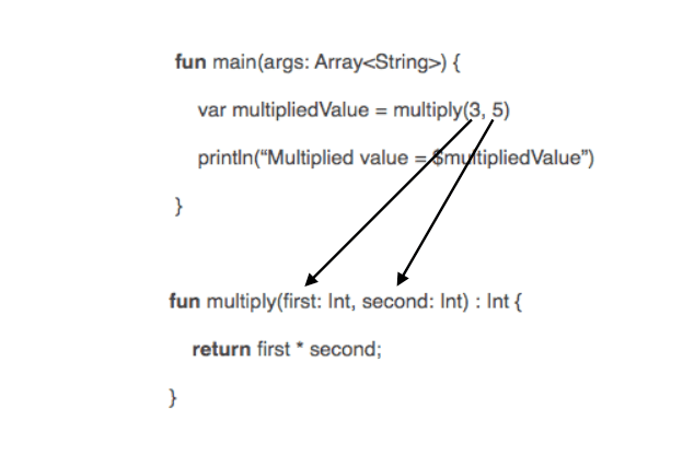 Tutorialwing - Actual and formal arguments in function in kotlin