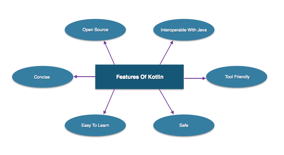 Tutorialwing Kotlin Features Kotlin Tutorial For Beginner and professional
