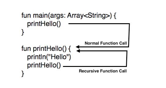 Tutorialwing Kotlin Recursive function call