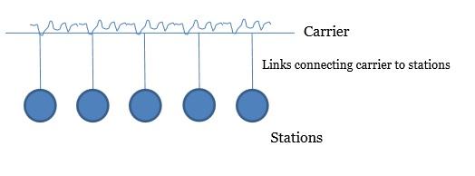 Tutorialwing CSMA/CD example