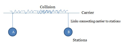 Tutorialwing CSMA/CD backoff algorithm
