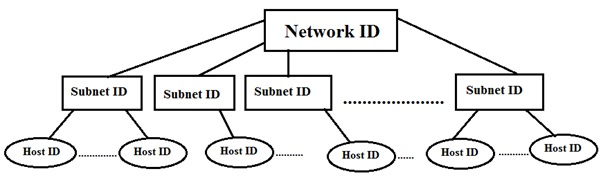 Tutorialwing Subnetting Tutorial With Example of Subnetting