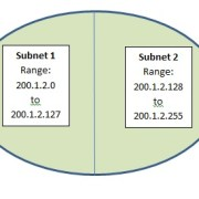Tutorialwing Subnetting Example of Subnetting Tutorial With Example