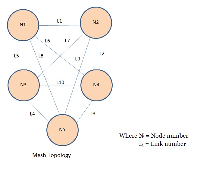Tutorialwing Computer Networks Mesh Topology