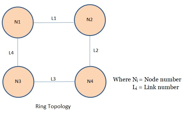 Tutorialwing Computer Networks Ring Topology different network topology tutorial with example