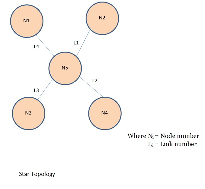 Tutorialwing Computer Network Star Topology tutorial with example
