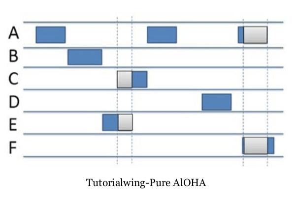 Tutorialwing Pure Aloha Example of Pure Aloha tutorial Example computer networks
