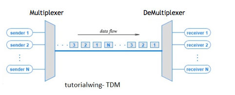 Tutorialwing Time Division Multiplexing of Time Division Multiplexing tutorial