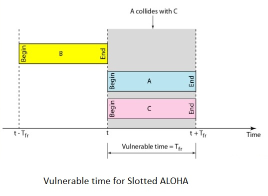 Tutorialwing Vulnerable time for Slotted Aloha protocol