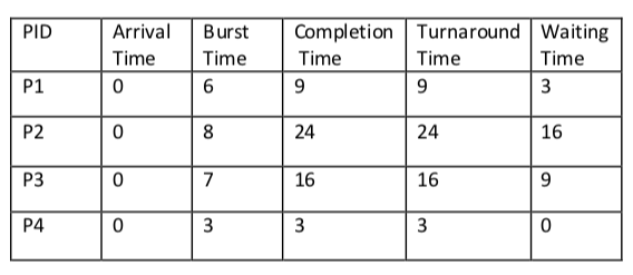 Shortest Remaining Time First Scheduling Algorithm