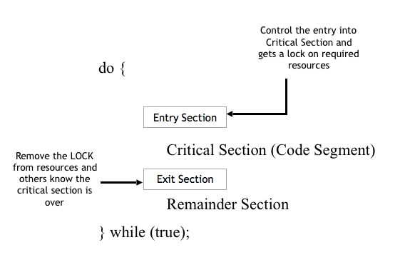 Tutorialwing operating system critical section structure of operating system
