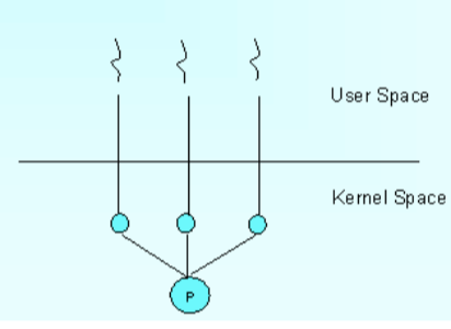 Tutorialwing operating system user level thread and kernel level thread example of kernel level thread