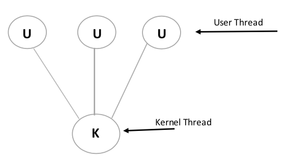 MultiThreading Models Tutorial With Example - Tutorialwing