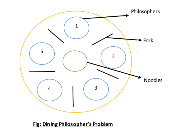 Tutorialwing operating system Dining Philosophers Problem solution with example