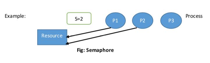 Tutorialwing operating system semaphore example