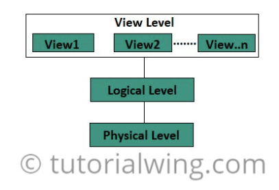 Tutorialwing dbms different data abstraction in dbms or database
