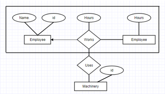 Er Diagram In Dbms Components Symbol And Notations Tutorialwing