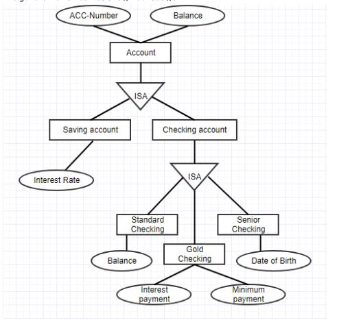 Tutorialwing database Generalization in dbms