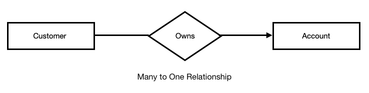Tutorialwing Database Many to One Connectivity in database