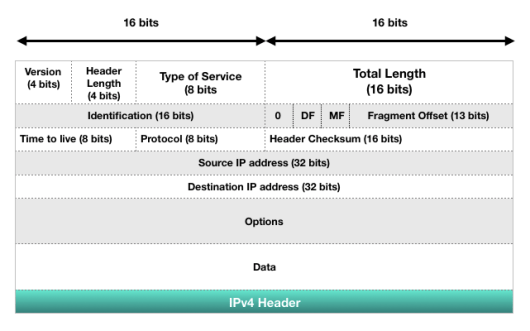 Tutorialwing Computer Networks IP Header Protocol Structure With Example of IPv4